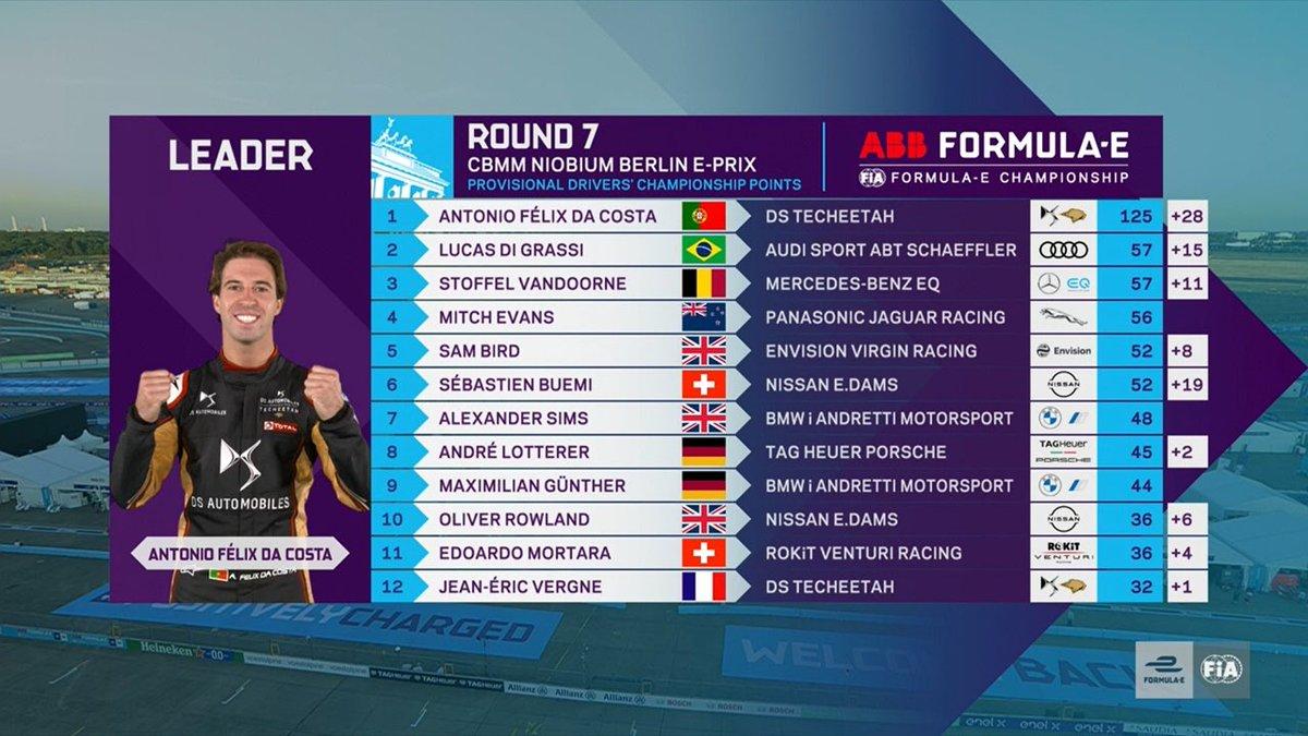 Au championnat, Lucas Di Grassi est le nouveau dauphin du Portugais. Le Brésilien partage cette place avec Stoffel Vandoorne. Jean-Éric Vergne le double tenant du titre recule à la 12e place du classement.  #BerlinEPrix #FormulaE https://t.co/kAEvirGQUE