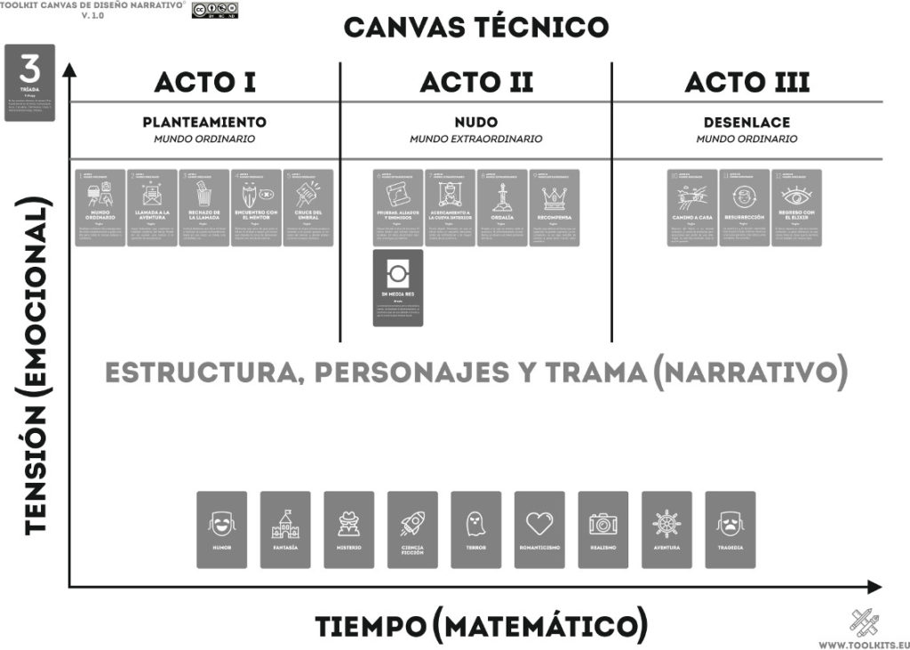 Free Toolkit #canvas #storytelling #narrativa #gamificacion #educacion #gamification #narrative #toolkit #marketing #education #guion #escritura #branding #tramas #plot http://www.toolkits.eu pic.twitter.com/smImeuW6aY