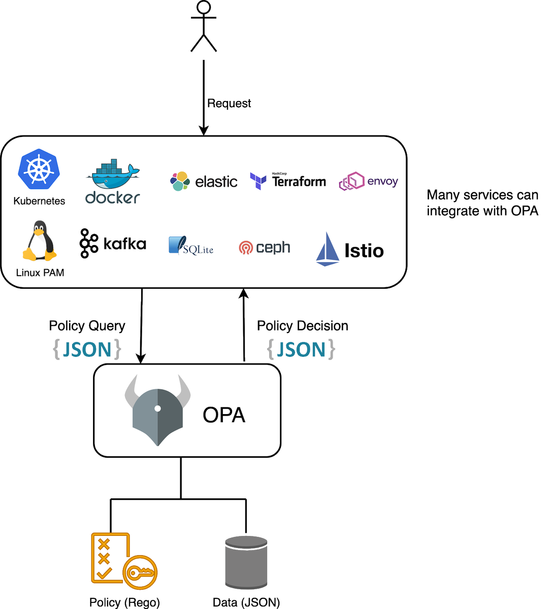How to integrate OPA (Open Policy Agent) into your Kubernetes cluster using Kube-mgmt bit.ly/3gSdjP4