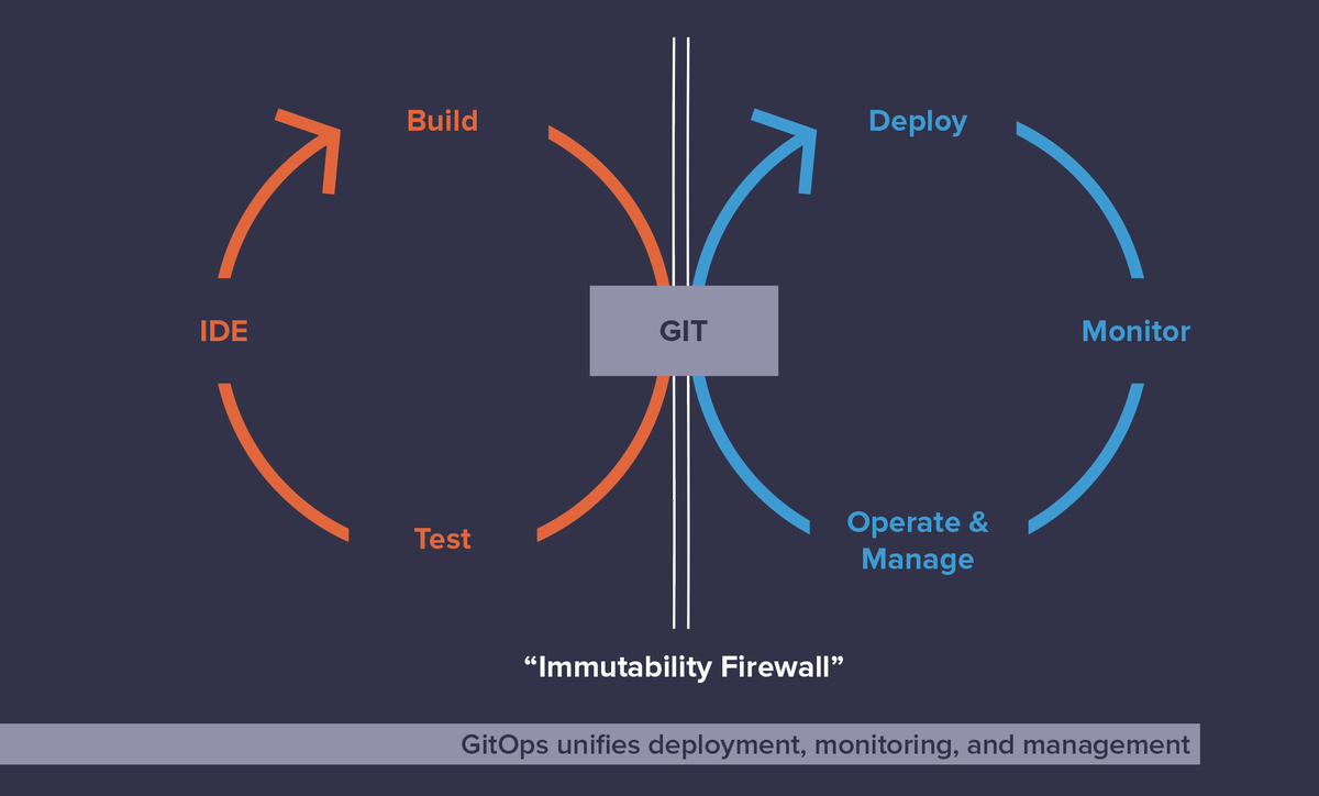 Our free eBook, GitOps on AWS for High Performing Team Operations, details everything needed to adopt a GitOps operating model for #Kubernetes on #AWS. Youll improve security, productivity and velocity on #EKS. bit.ly/3g4ZVXR