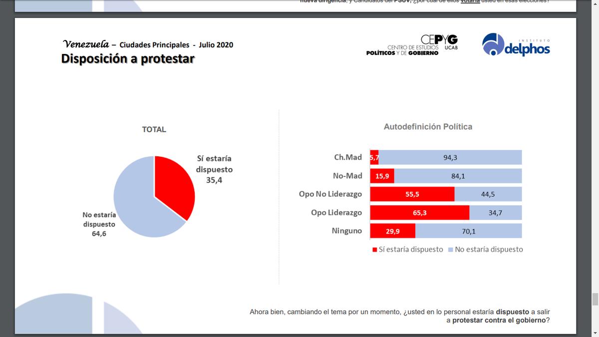 35,4% de los venezolanos dicen estar dispuestos a salir a protestar. https://t.co/pQT2rBgl04