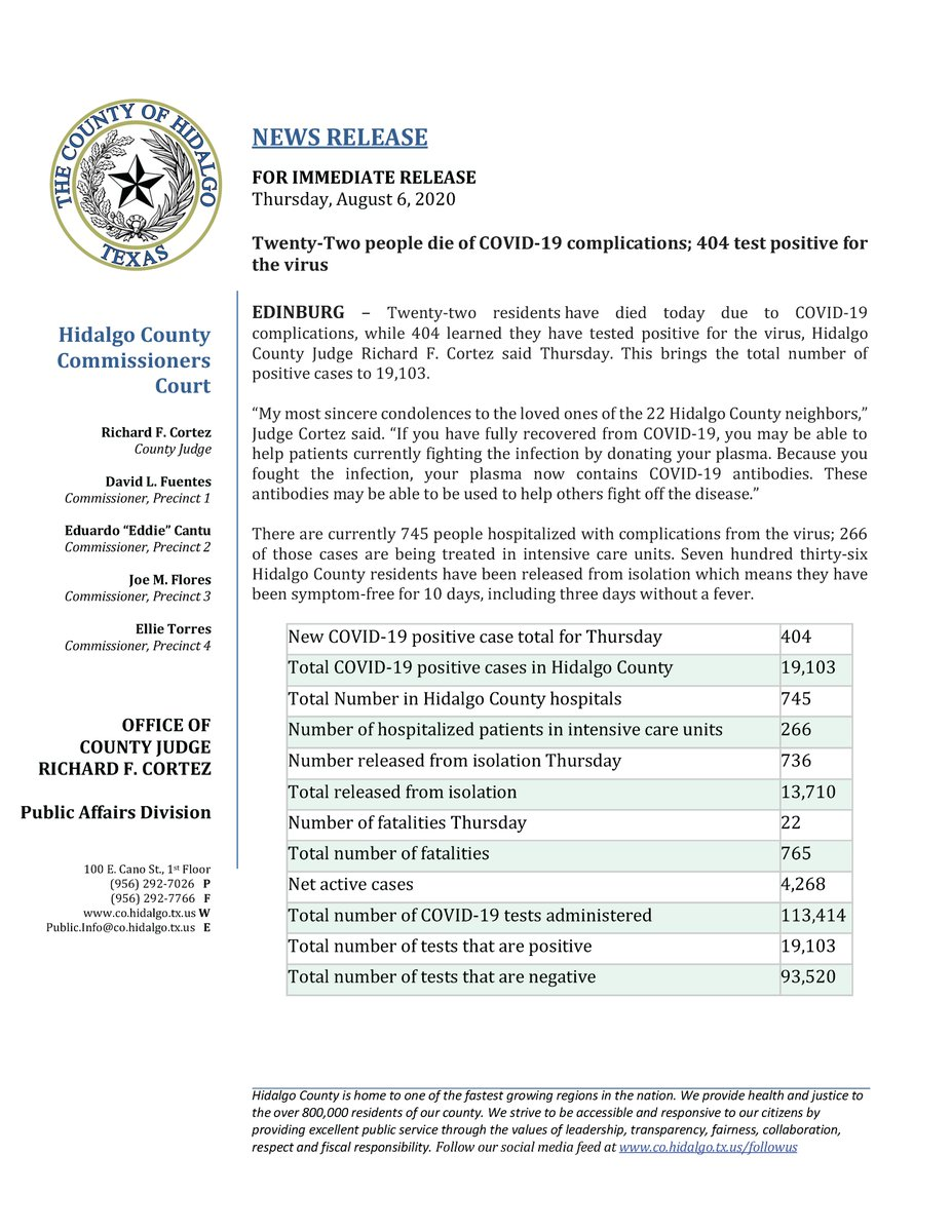 Twenty-two residents have died today due to COVID-19 complications, while 404 learned they have tested positive for the virus, Hidalgo County Judge Richard F. Cortez said Thursday. This brings the total number of positive cases to 19,103. For full release: hidalgocounty.us/DocumentCenter…