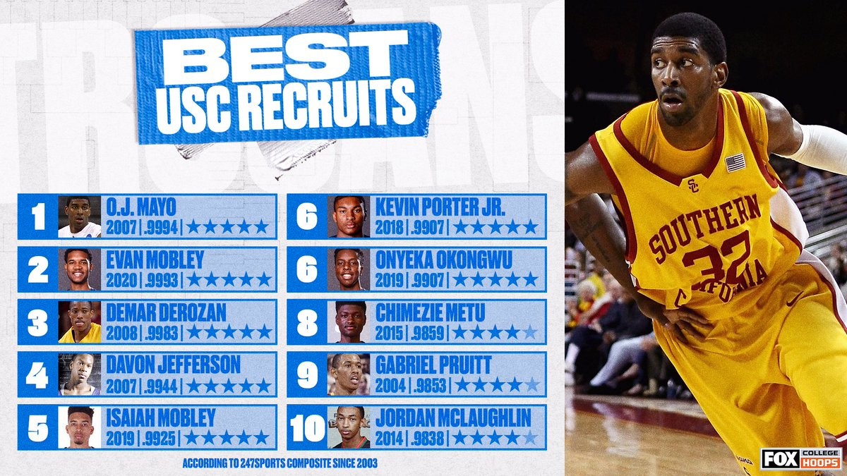 Incoming freshman @evan_mobley7 is our second-highest rated recruit since 2003, trailing only O.J. Mayo, per @247Sports.   (Graphic by @CBBonFOX) https://t.co/dLnHLiE4kR