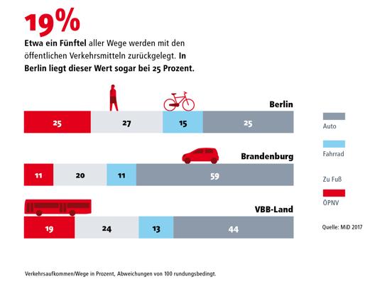 Wir liefern euch spannende Daten & Fakten rund um den #Verkehr. Heutiger #factoftheday: Der #ÖPNV wird immer attraktiver. Auch wenn uns #Corona sehr beeinflusst: In den letzten Jahren wurden in Berlin 25% aller Wege mit den #Öffis zurückgelegt. Mehr Infos: https://t.co/HaPpTgFrlQ https://t.co/KZNEi2m4Qv