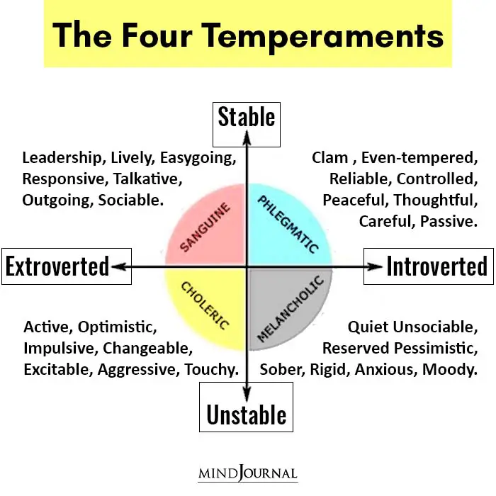 Of the temperament types four What are