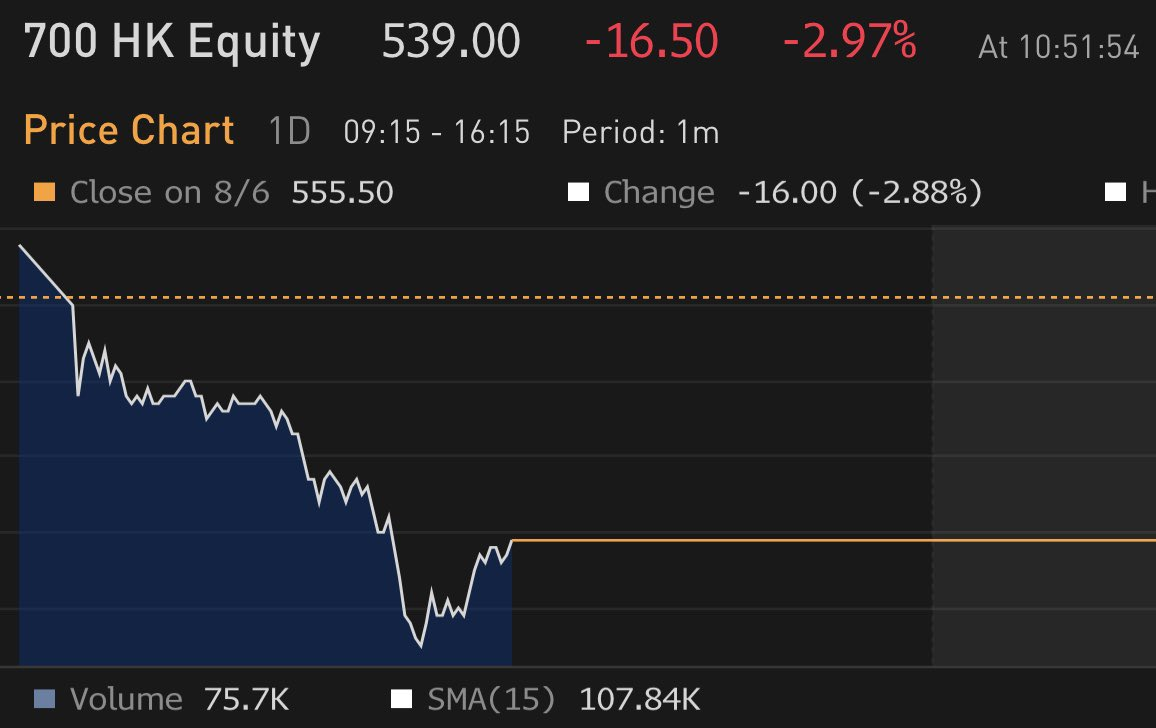 Tencent shares falling in Hong Kong trading after Trump announces plan to ban US residents from doing business with it as the owner of WeChat. https://t.co/Voo7XqNbBK