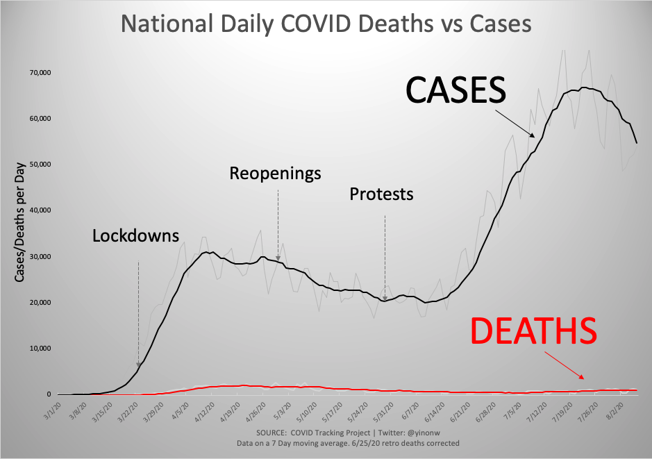 Lastly, here is a view of cases vs deaths on one vertical axis, to provide another perspective. https://t.co/7KT9DuQy8N