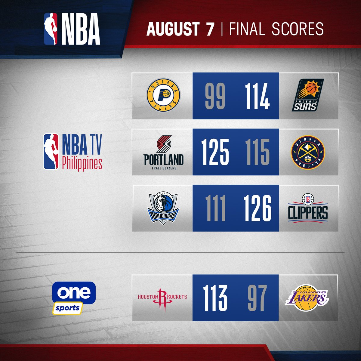 Here are today's NBA Scores for Aug 7, 2020.  Pacers vs Suns Replay @ 2PM Trail Blazers vs Nuggets. Replay @ 5PM and 11PM Mavericks vs Clippers. Replay @ 8PM Rockets vs Lakers. Replay @ 5:30PM on One Sports  #StaySafeStayAwesome  #LiveAwesome #WholeNewGame #NBAonCignal https://t.co/yzKvedP9eI