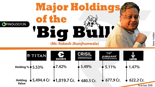 Here's a snapshot of the major holdings of Indian stock market's 'Big Bull' Mr. #RakeshJhunjhunwala . Like and Retweet if found the information useful. . . . . #finology #investing #finance #investors #sharemarket #fridaymorningpic.twitter.com/nFxk8u9WT7