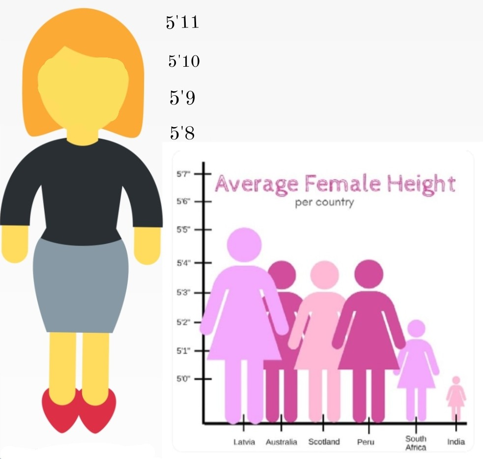 Height women and Middle