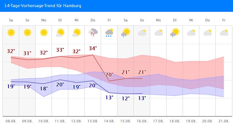 #Hitze