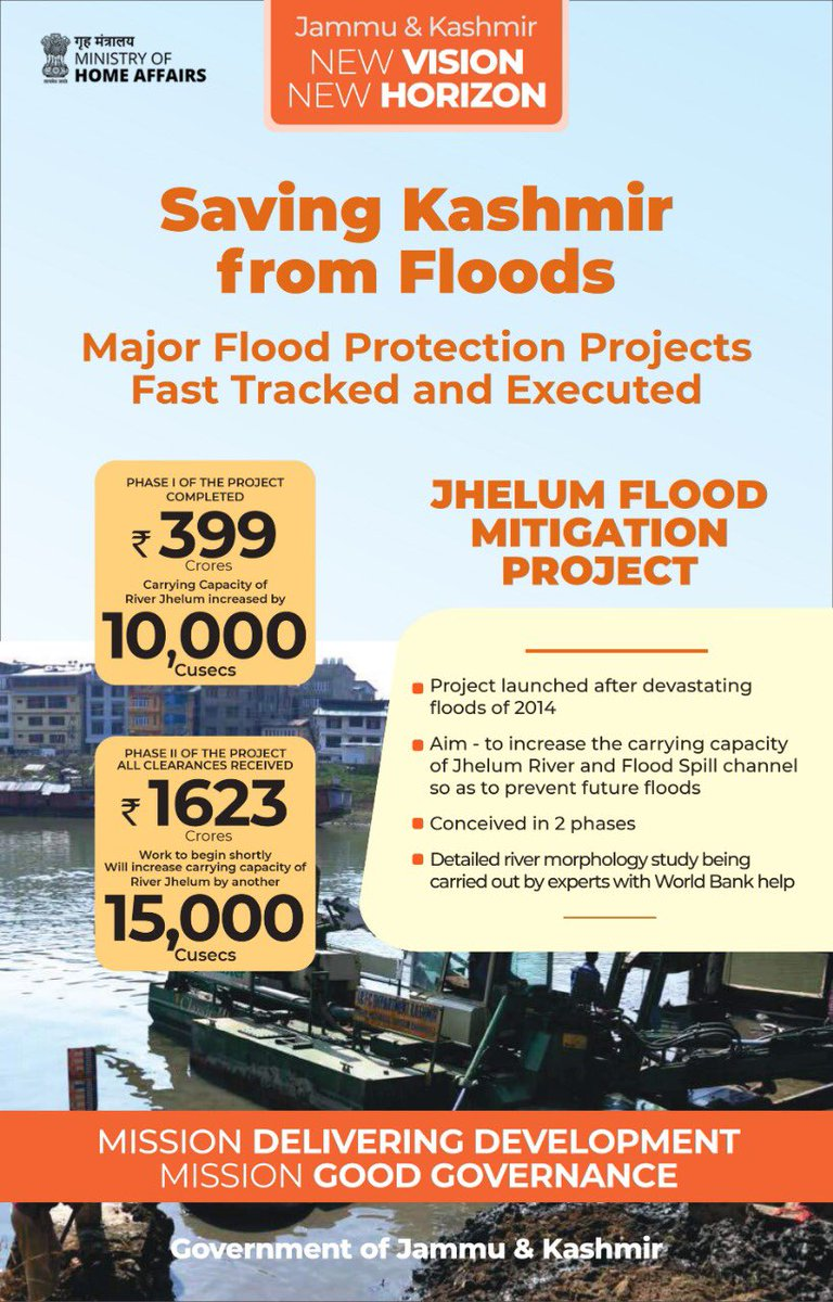 Major flood protections projects fast tracked and executed. Phase I of Jhelum Flood Mitigation Project completed, carrying capacity of Jhelum increased by 10000 cusecs. Phase-II to begin shortly, additional 15000 cusecs carrying capacity to be increased. #OneYearOfDevelopment https://t.co/N1udPdxAfy