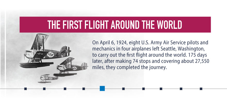 #DYK that the first flight around the world took place in April 1924? The 175-day trip covered about 27,550 miles. Lear more: https://t.co/wKXB13B51Z #NationalAviationWeek https://t.co/TgmRbzUlba