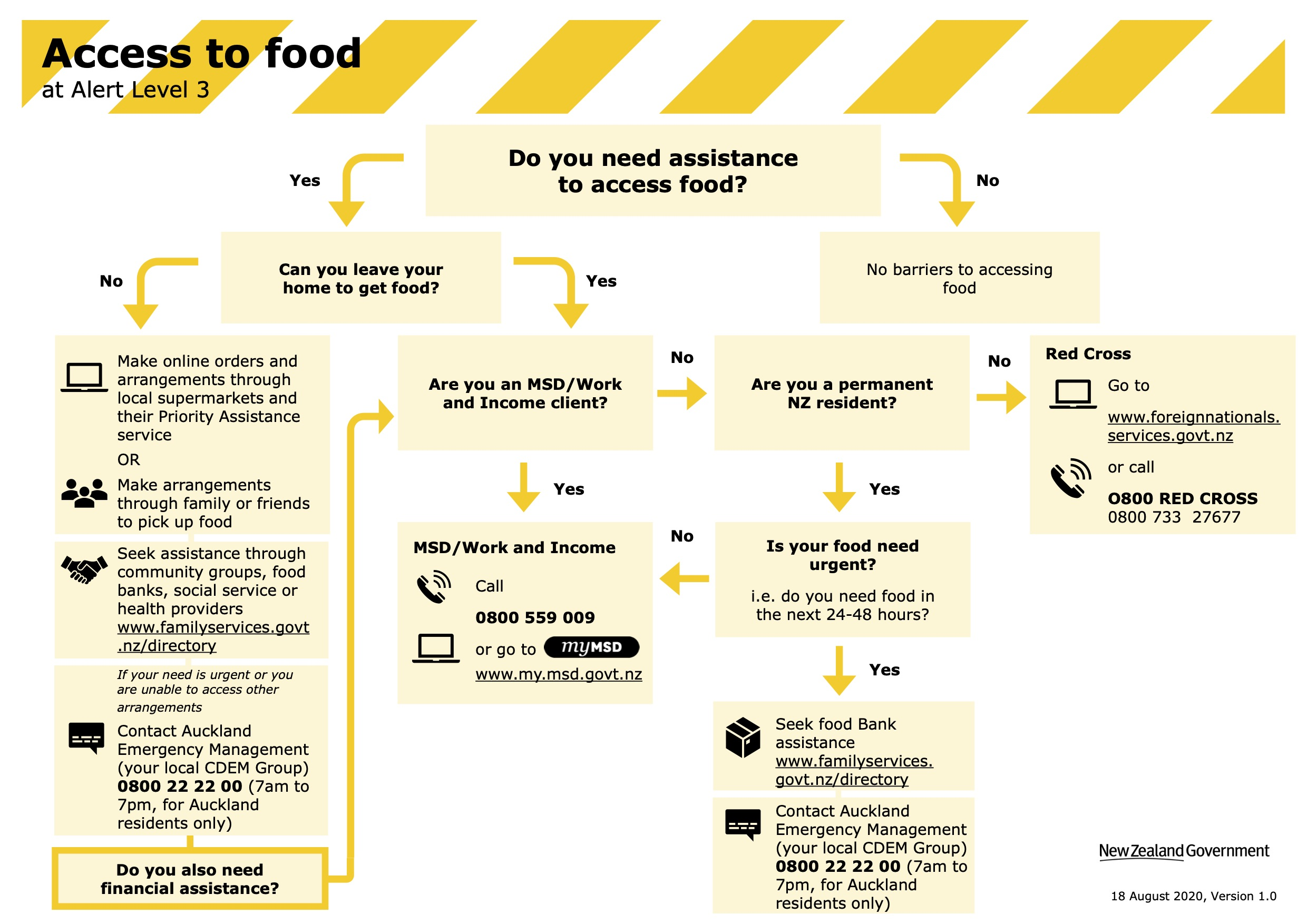Image of how to access food in NZ with a flowchart