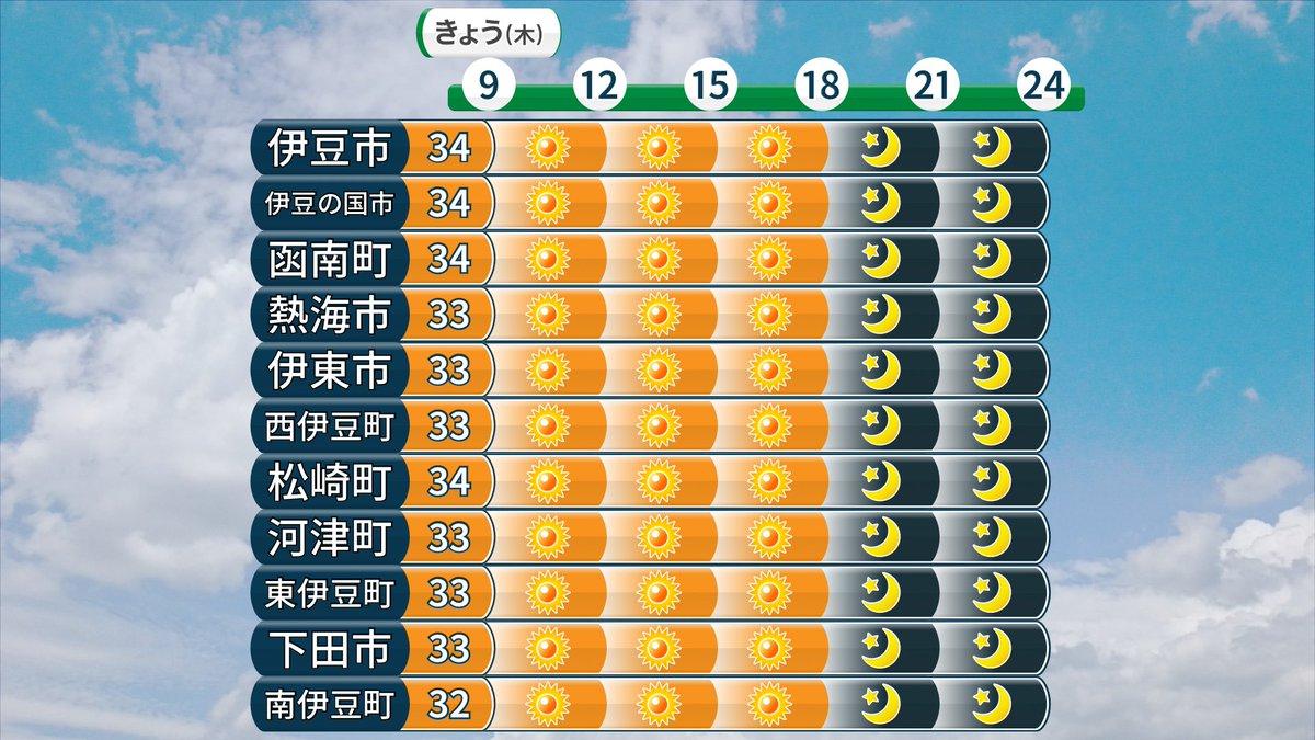 天気 予報 函南