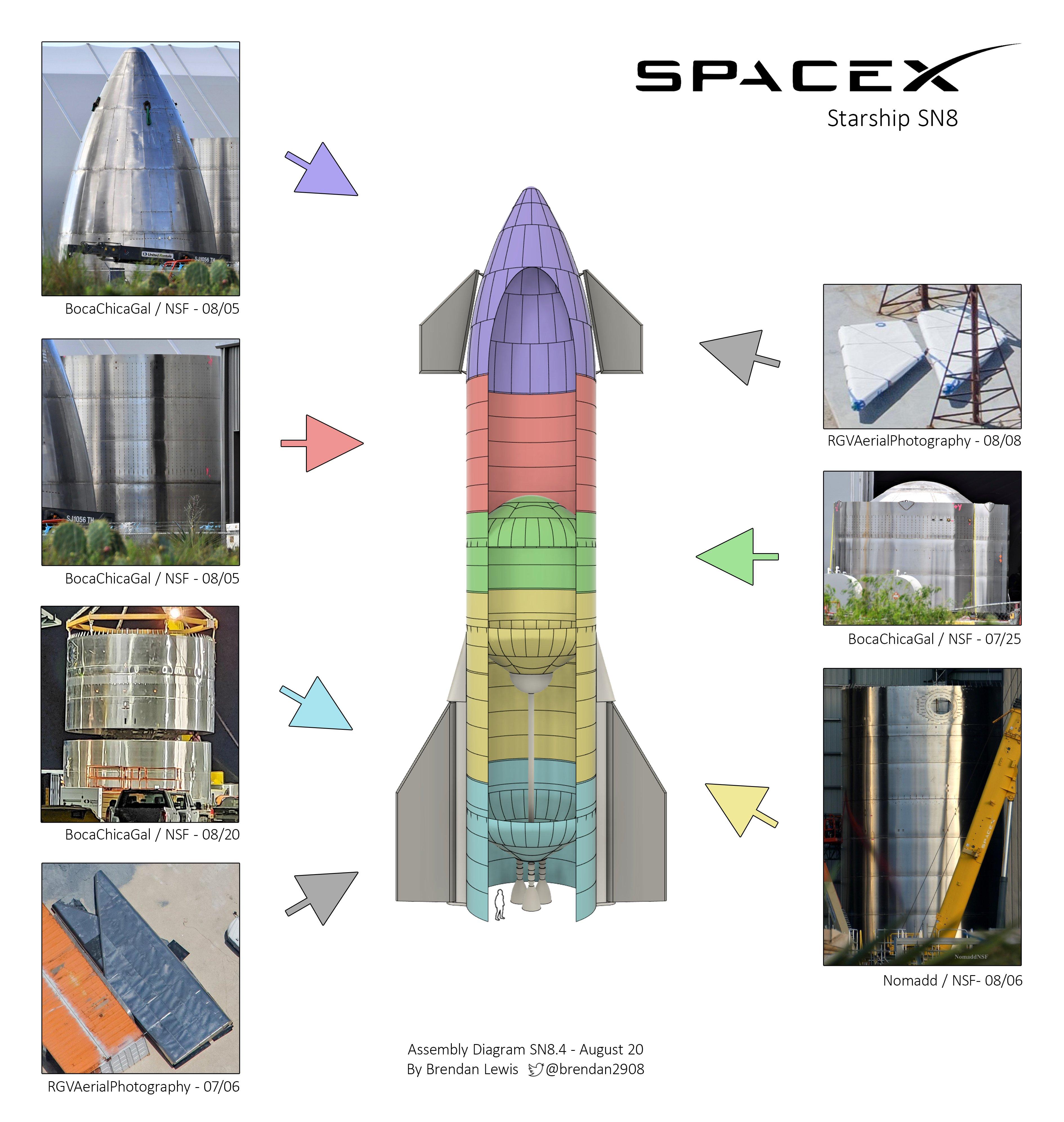 Starship SN8 (Boca Chica) (1/2) Ef1eHIfUYAA8PBa?format=jpg&name=4096x4096