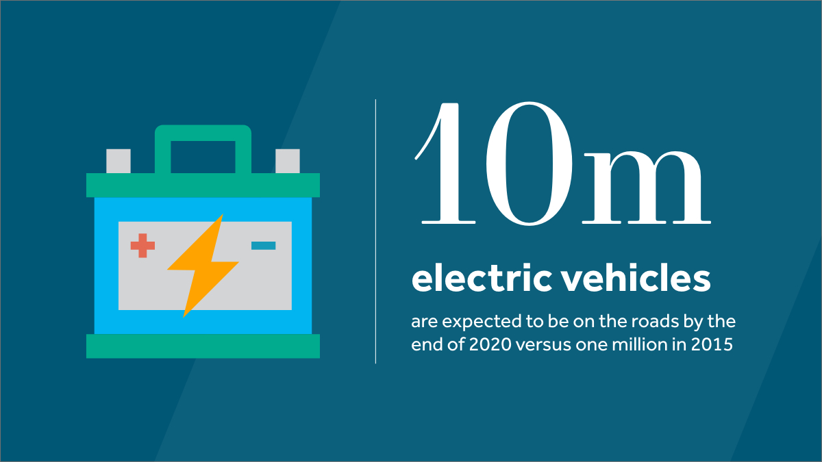 We believe battery technology is the main driver for the faster adoption of electric vehicles and could form part of an environmentally responsible investment strategy. https://t.co/DhLyjw56Yq #esginvesting https://t.co/OX8aPTLJ2d