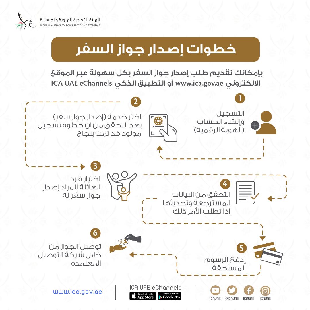 خطوات إصدار جواز السفر https://t.co/kzXPpKRyRR ___ #الهيئة_الاتحادية_للهوية_والجنسية #الإمارات #الجواز_الإماراتي https://t.co/MXiXraCB05