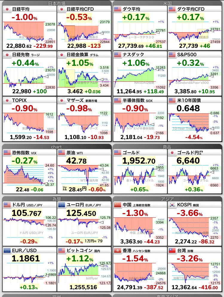 リサーチ 株価 ラム