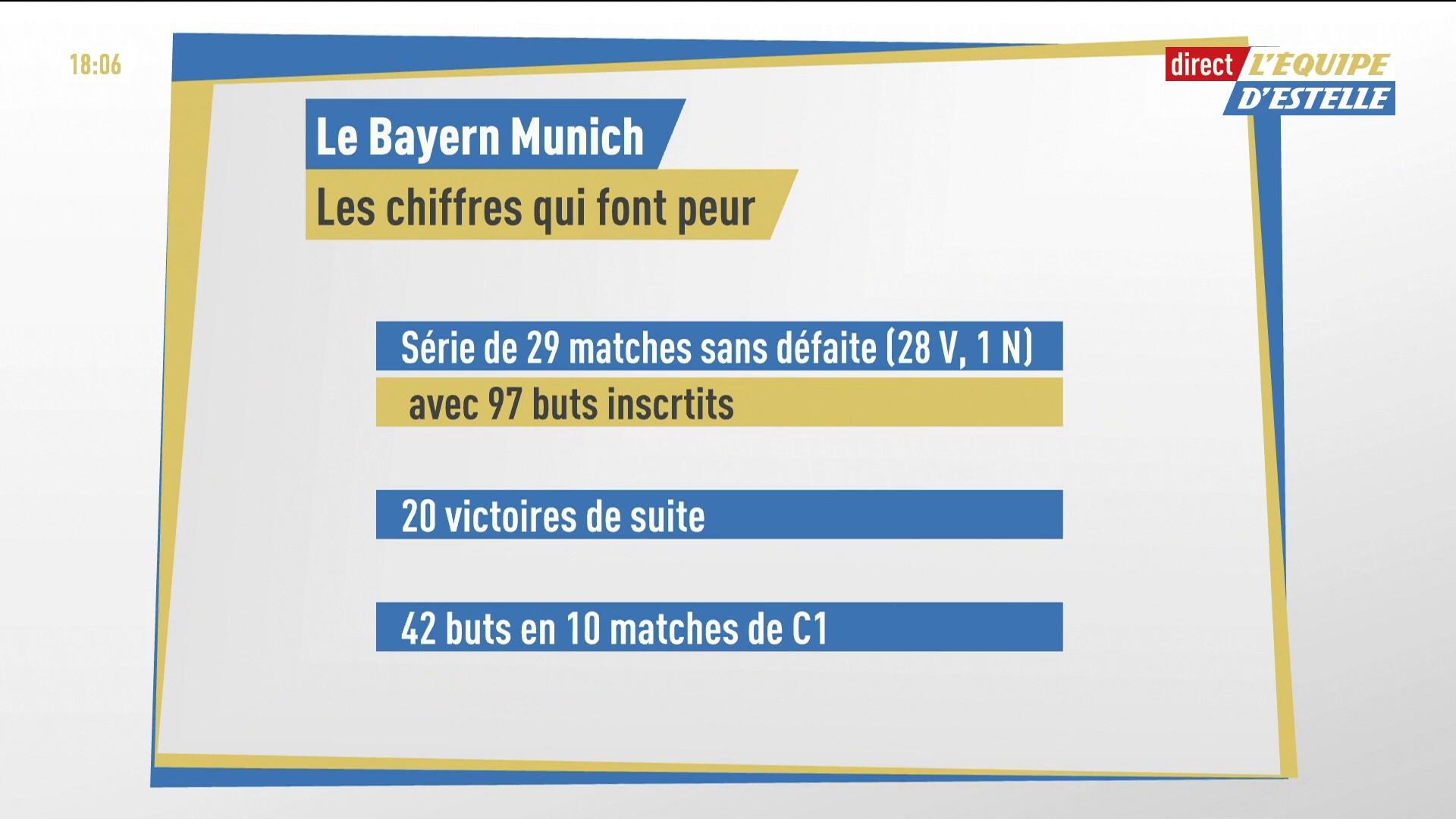 Statistiques Bayern Munich