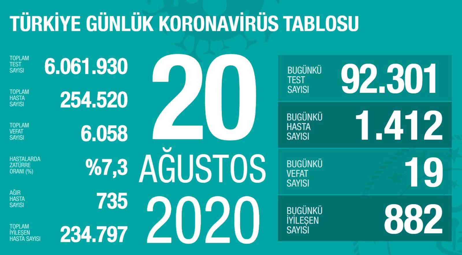 Ef4YYBQXgAEWqJ5?format=jpg&name=large - Sağlık Bakanı Fahrettin Koca güncel corona virüsü rakamlarını açıkladı (20 Ağustos)