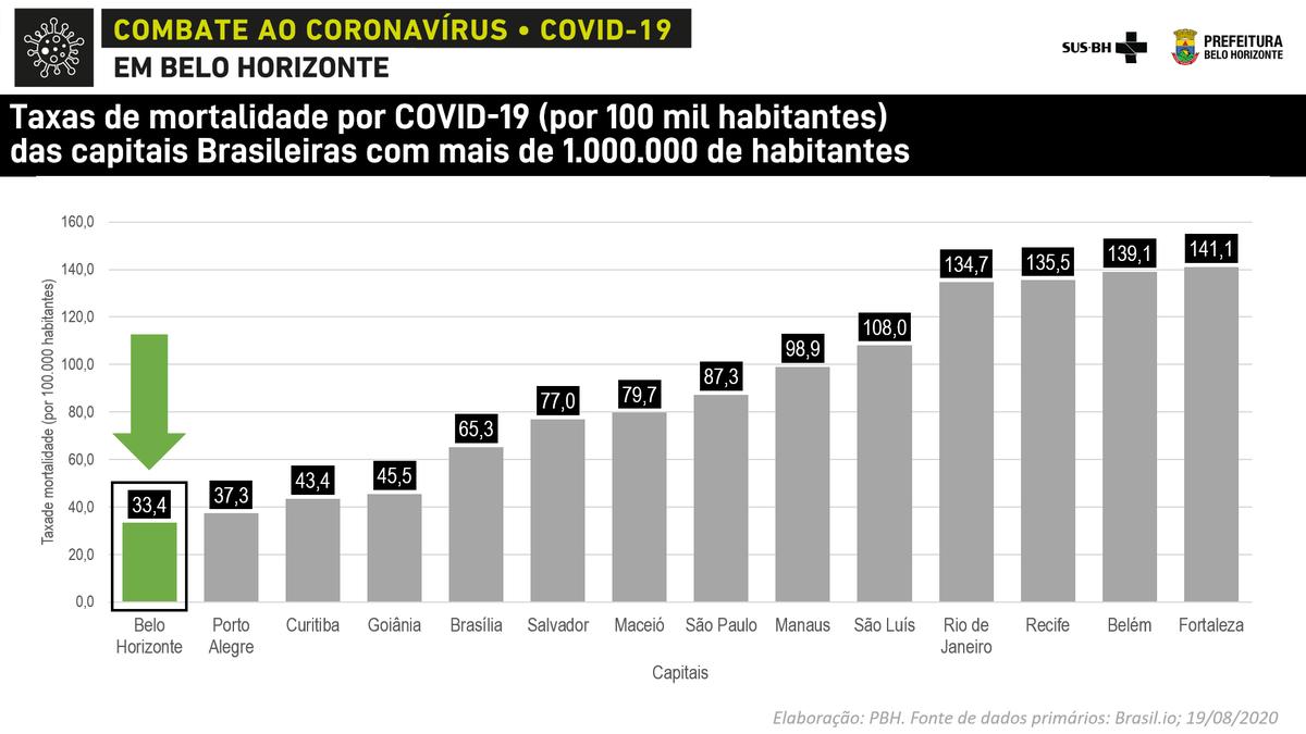 O esforço da população de Belo Horizonte está dando resultado. A guerra continua. https://t.co/G4Ntkwnnaz