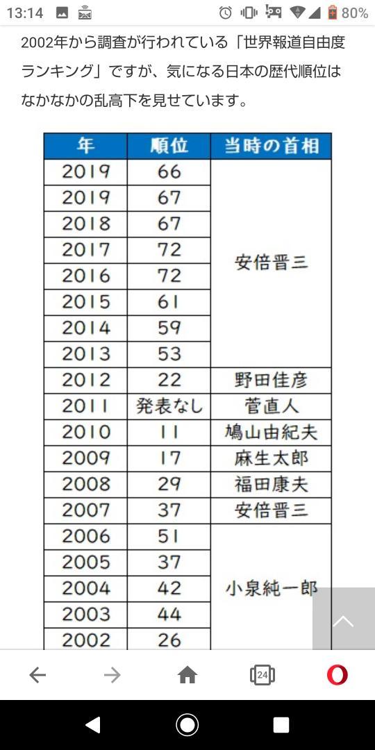 世界報道自由度ランキング hashtag on Twitter