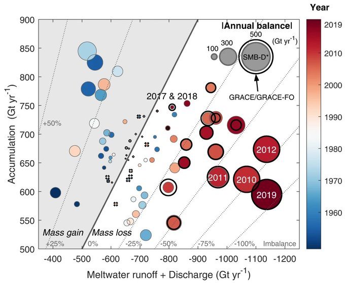 My favorite figure from our new #Greenland paper out today partitions components of ice sheet imbalances since 1948 and nicely shows the recent shift to large mass losses.  Study led by Ingo Sasgen of @AWI_Media https://t.co/DL9mVKHaiT https://t.co/TAoDWGdiCR