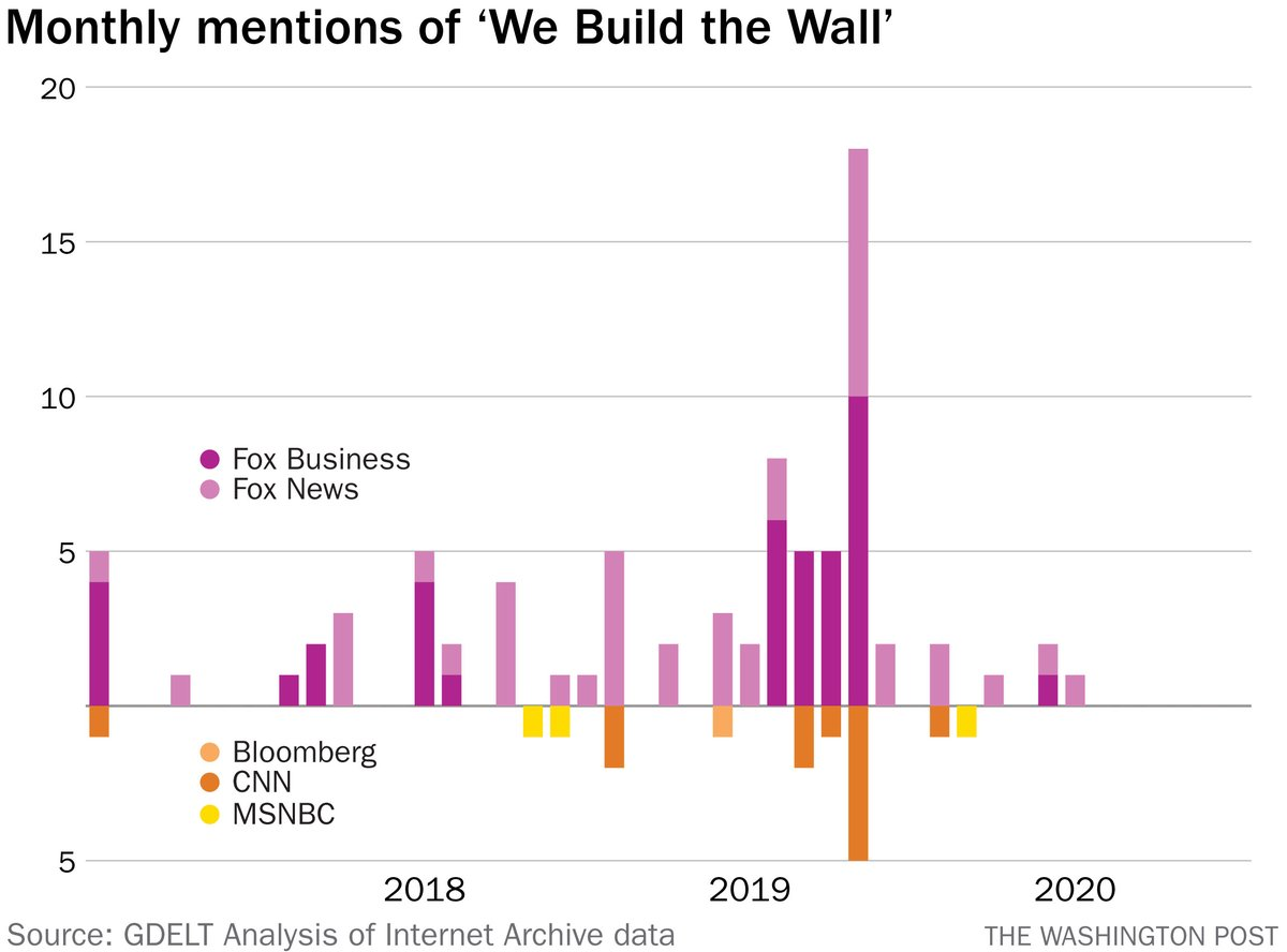 Twitter - Which networks talked about We Build the Wall.