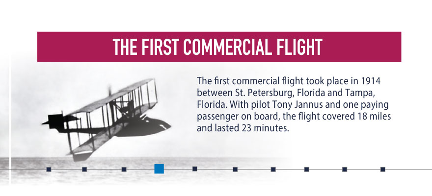 #FunfactFriday: The first commercial flight 🛩️ took place in Florida🌴back in 1914. #NationalAviationWeek https://t.co/PQcHrHqFIF