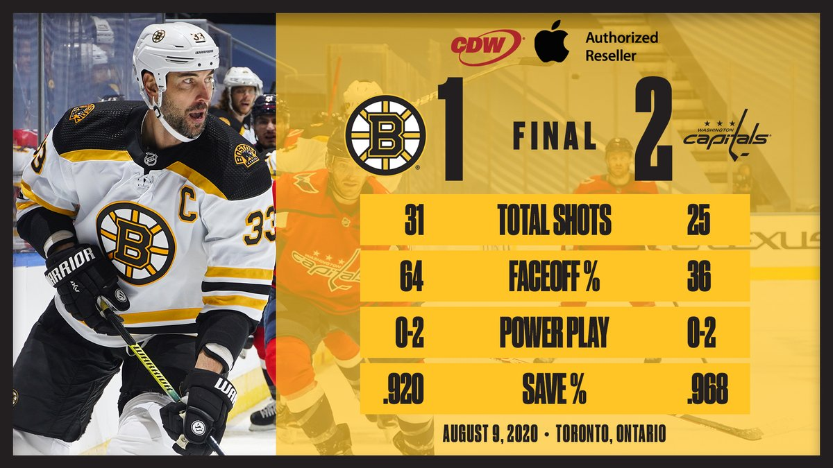 Today's postgame infographic, pres. by @CDWCorp: