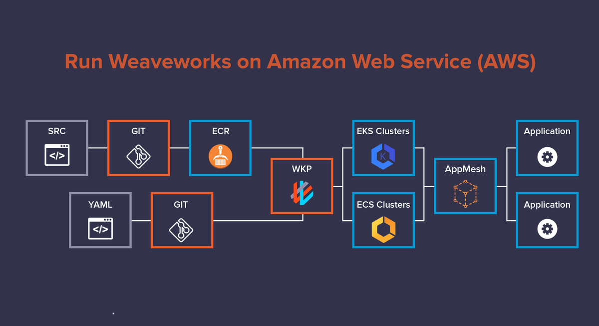 Realize the full value of #Kubernetes on AWS. With #Git at the center of delivery pipelines, developer teams can confidently and securely deploy changes to #Kubernetes without being experts in orchestration. Download the eBook. bit.ly/3g4ZVXR
