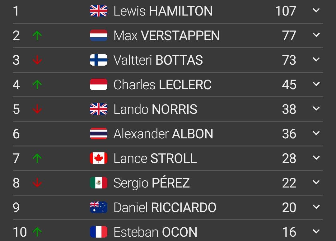 Estas son las posiciones del campeonato de pilotos después del Gran Premio del 70 aniversario de la Fórmula 1 #F170 @omarketingf1 @HablandodeF1Mx @TavoMotta https://t.co/js4dGV0O0b