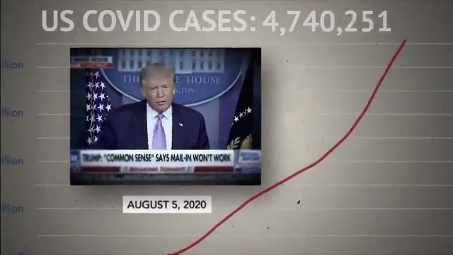 More than 160,000 Americans have died from coronavirus. Over 5 MILLION Americans with the virus.  President Trump's answer? Months of delays, downplaying the pandemic and scam executive orders that won't fix the problems. https://t.co/NkOFO0MdqC