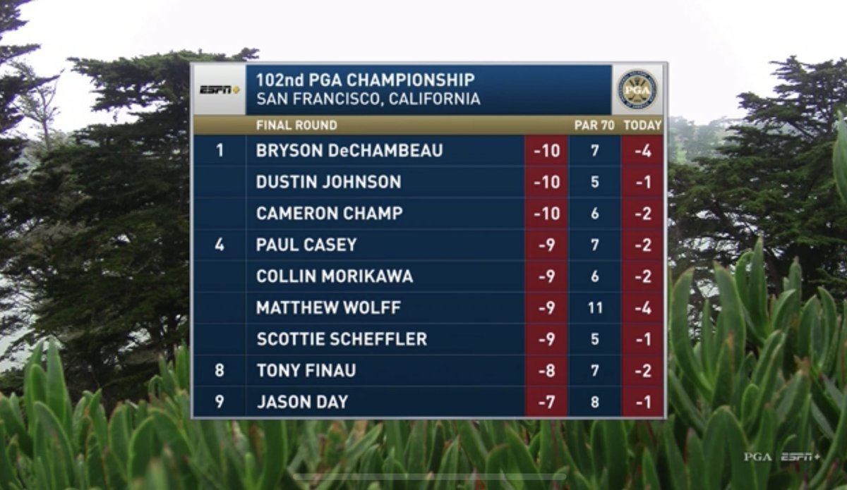 What a leaderboard. Veterans, Major winners, and the future of golf. Incredible showing for the final round. And we still have the back nine left! @TPCHardingPark #PGAChamp https://t.co/SwaTL0EBQw