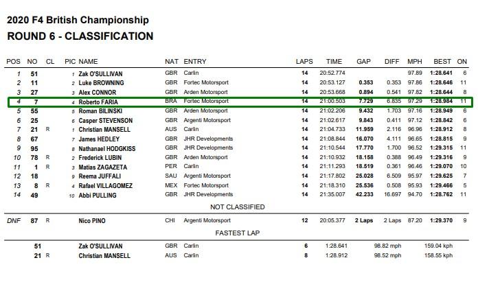 F4 Britânica - Etapa 2 - Brands Hatch - Cor 3 - Resultado  🏁  Vitória do lider do campeonato Zak O'Sullivan 🇬🇧  🇧🇷 Roberto Faria terminou na P4  #BritishF4 🇬🇧 #BrandsHatch #Cor 3 #Resultado https://t.co/XKdyhW7WJv