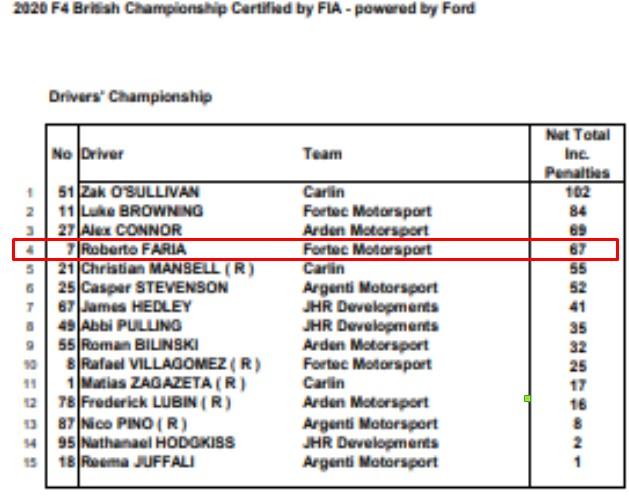 F4 Britânica - Etapa 2 - Brands Hatch - Classificação no campeonato  Líder: Zak O'Sullivan 🇬🇧, 102 pts  4. Roberto Faria 🇧🇷, 67 pts  Próxima etapa: Outlon Park 21-23 AGO https://t.co/K5JMUhqrAL