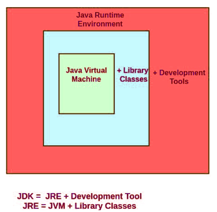 Simple pictorial explanation of the difference between JRE (java runtime environment)  and JDK (java development kit). #100DaysOfCode #UnnecessaryHashTags https://t.co/i8BNScOLBH