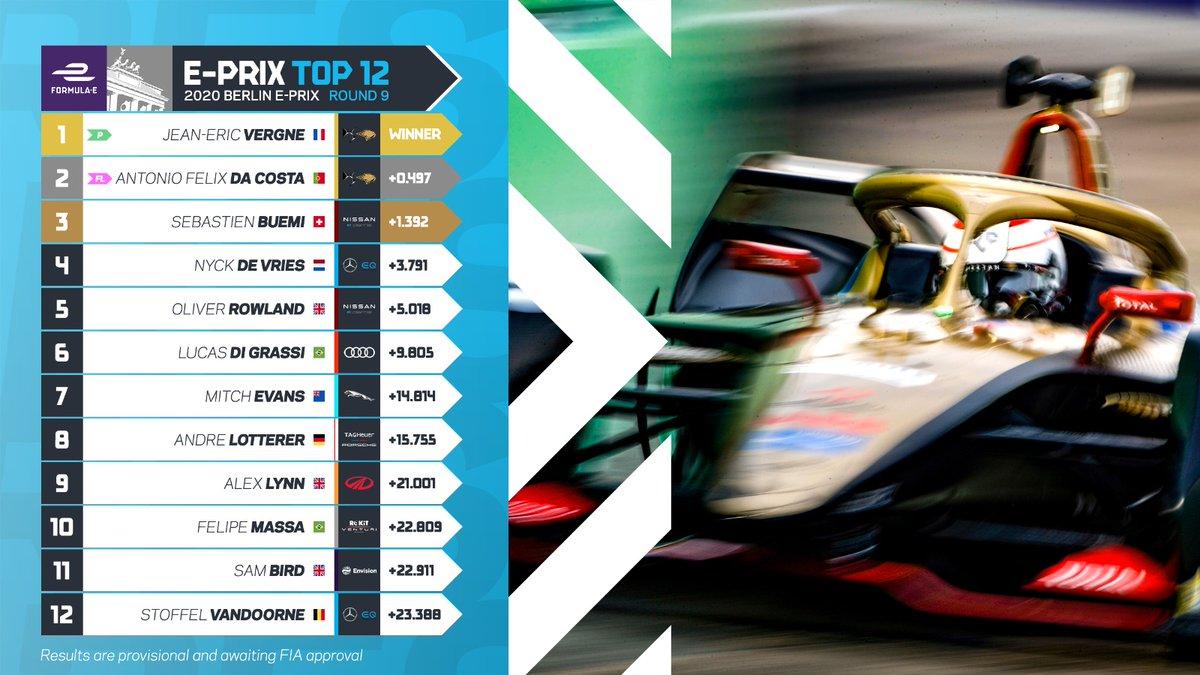 Jean-Eric Vergne remporte la 4e course de Berlin. Ds Techeetah signe le doublé et décroche son deuxième titre constructeur. Antonio Félix Da Costa devient le 5e Champion de l'histoire de la Formule E. #BerlinEPrix4 #SEASONSIXFINALE #FormulaE https://t.co/sUgkGaGsWF