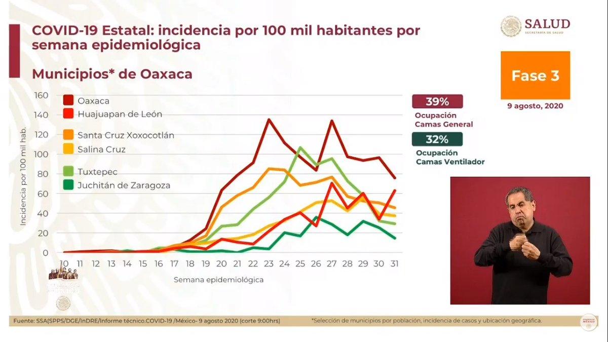 Reporta la @SSalud_mx que #Huajuapan es el municipio de #Oaxaca que no ha logrado disminuir su incidencia por casos de #COVID19. #Oaxaca capital, #Xoxocotlan, #SalinaCruz, #Tehuantepec y #Juchitán son los municipios que más casos han presentado a lo largo de la pandemia. pic.twitter.com/R4Py1vFZ3R