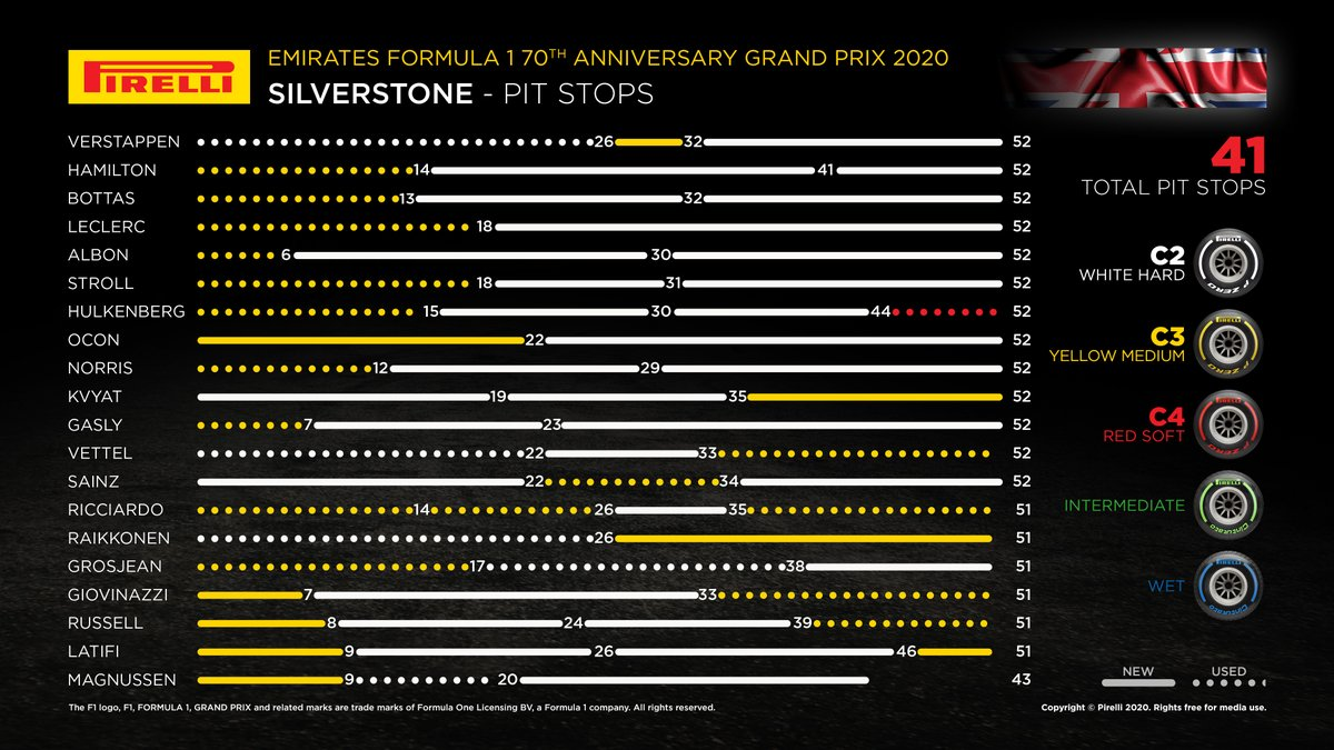 Pit stops from the 70th Anniversary Grand Prix  #Formula1 #F170 #Pirelli https://t.co/mnvyRtabSH
