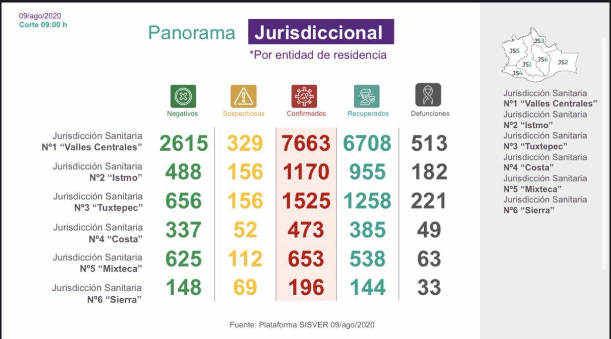 Situación del Covid-19 en el Istmo 9 agosto 2020     488 negativos   156 sospechosos 1,170 confirmados     955 recuperados   182 defunciones   Salina Cruz, Tehuantepec y Juchitán continúan reportando casos pic.twitter.com/Z4mMi4keWJ