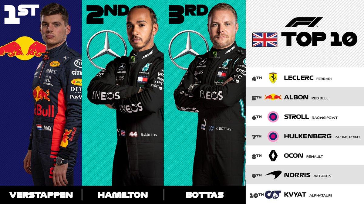 TOP 10 el día de hoy en el #GPSilverstone   1ro Verstappen. 2do Hamilton. 3ro Bottas. 4to Leclerc. 5to Albon. 6to Stroll. 7mo Hulkenberg. 8vo Ocon 9no Norris. 10mp Kvyat.  #F1 #SilverstoneGP https://t.co/ByBpfXVIeY