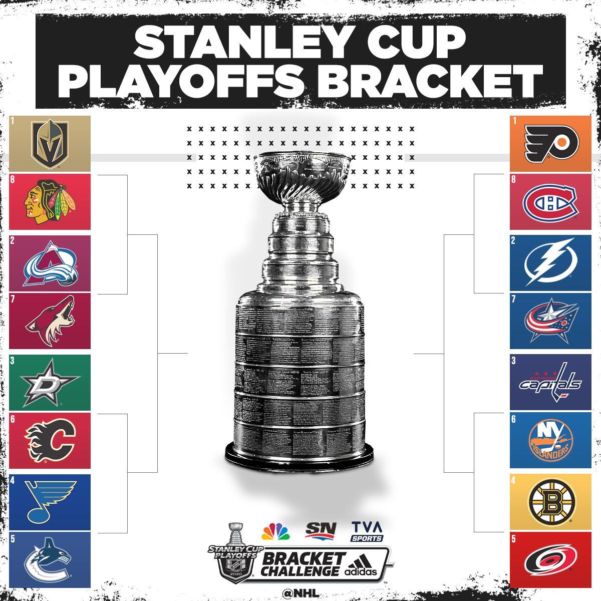 The 2020 #StanleyCup Playoffs bracket is set‼️ https://t.co/IQPSlETG6Y