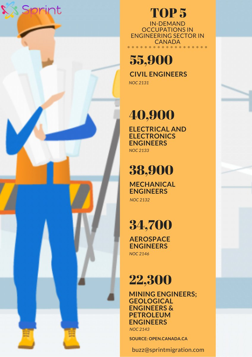 Top 5 #Engineering In-Demand Occupations in Canada based on the Employment Projections for the year 2020 #mechanicalengineer #CivilEngineer #AerospaceEngineer #ECEngineer #CanadaImmigrationpic.twitter.com/HWlWj7UTp6
