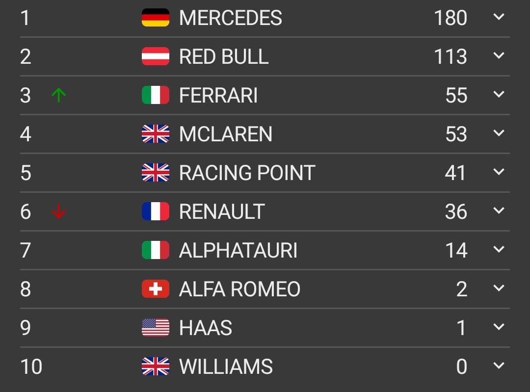 Estas son las posiciones del campeonato de constructores después del Gran Premio del 70 aniversario de la Fórmula 1 #F170 @HablandodeF1Mx @omarketingf1 @TavoMotta https://t.co/Vh2y0PwwQS