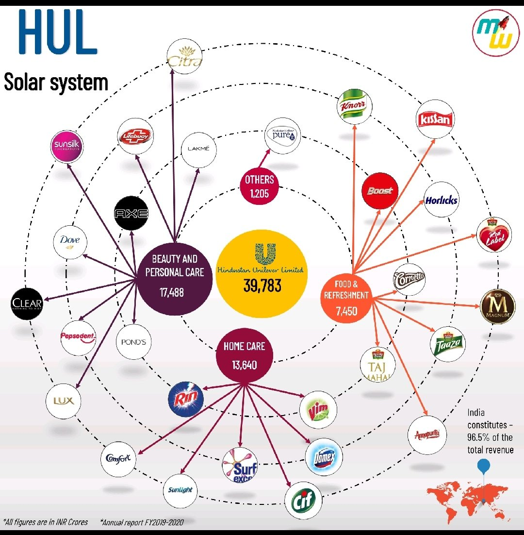 @HUL_News makes some of the best #brands in the world and they are used by 2 billion people everyday!!  @ILoveLakme @lifebuoysoap #pepsodent @AXE  #surfexcel   #marketing #marketingstrategy #marketingtips #conglomerate pic.twitter.com/VjkVoPF63J