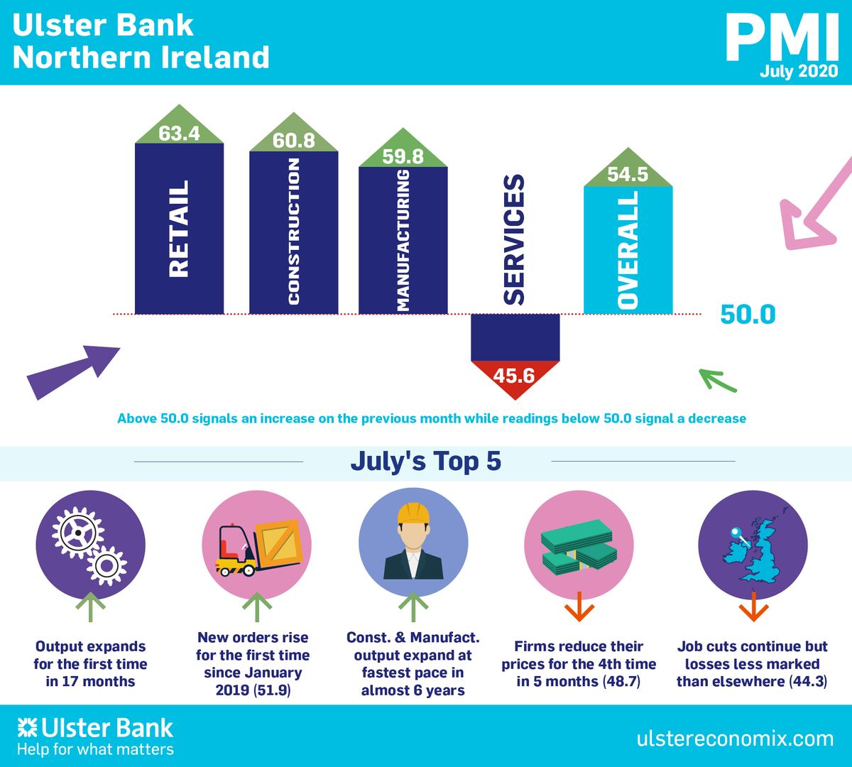 The latest Ulster Bank PMI report shows that companies in Northern Ireland have increased their output amid signs of a recovery being underway following sharp falls earlier in the year.  Find out more: https://buff.ly/3ilbU4i pic.twitter.com/krk1VWOhYP