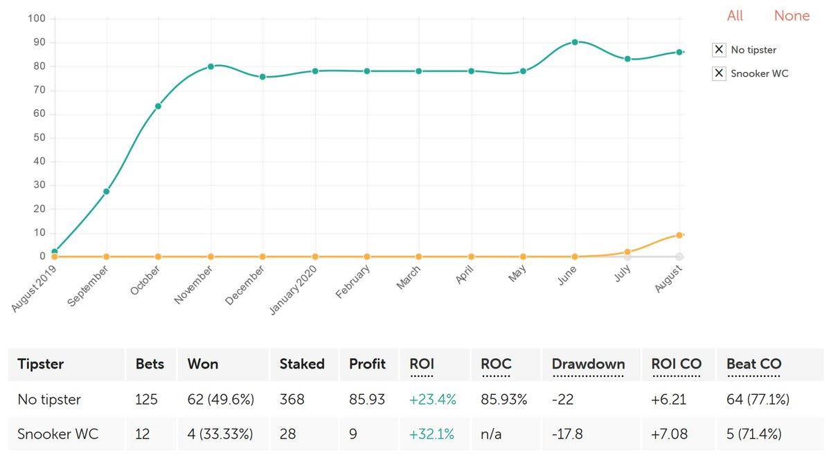 Championship betting 14-15 pell chart haus kaufen 54646 bettingen paul