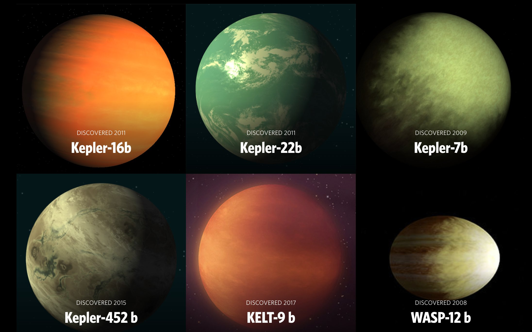 A gallery view of six different exoplanets: Kepler-16b, Kepler-22b, Kepler 7b, Kepler-452b, KELT-9b and WASP-12b